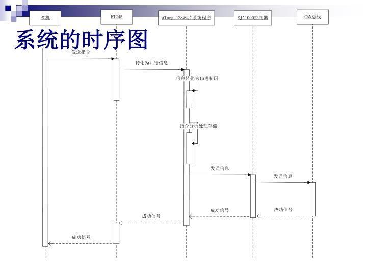 系统的时序图