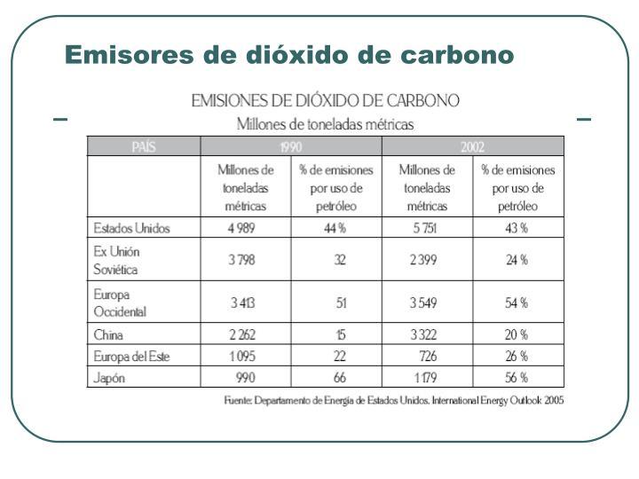 Emisores de dióxido de carbono