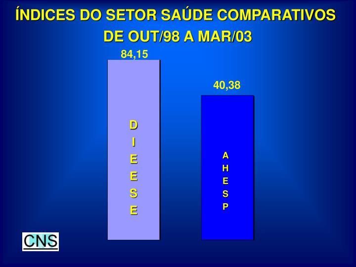 ÍNDICES DO SETOR SAÚDE COMPARATIVOS