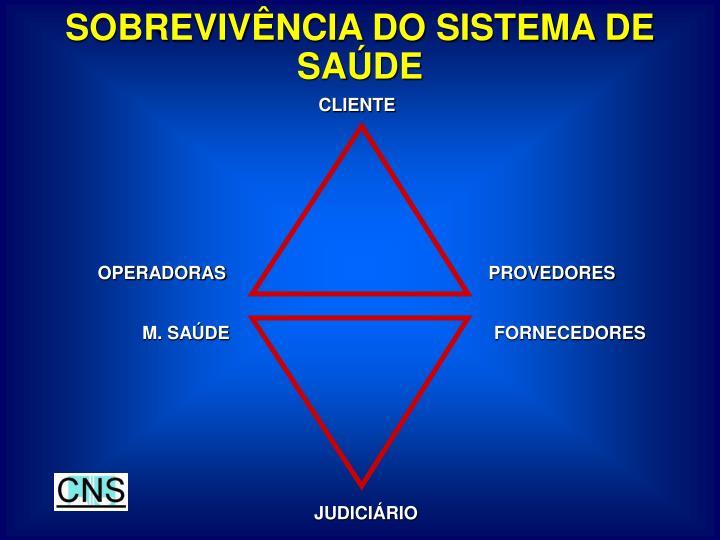SOBREVIVÊNCIA DO SISTEMA DE SAÚDE