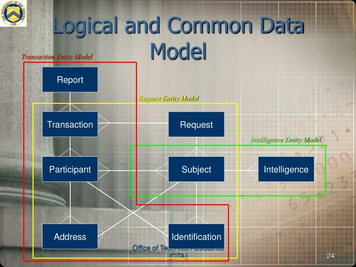 Logical and Common Data Model