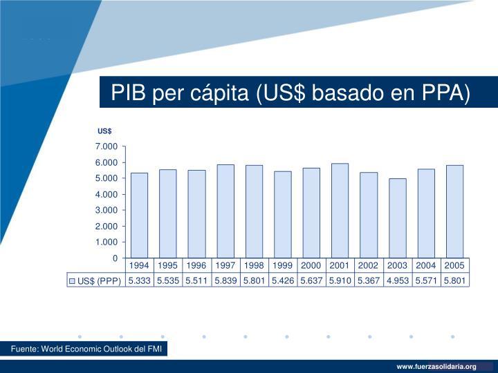 PIB per cápita (US$ basado en PPA)