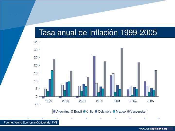 Tasa anual de inflación 1999-2005