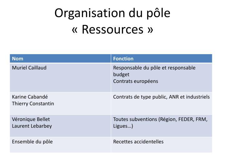Organisation du pôle «Ressources»