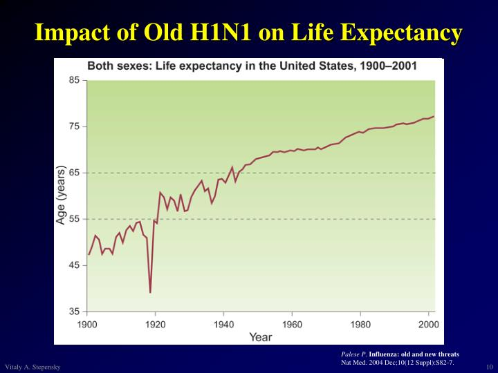 Impact of Old H1N1 on Life Expectancy