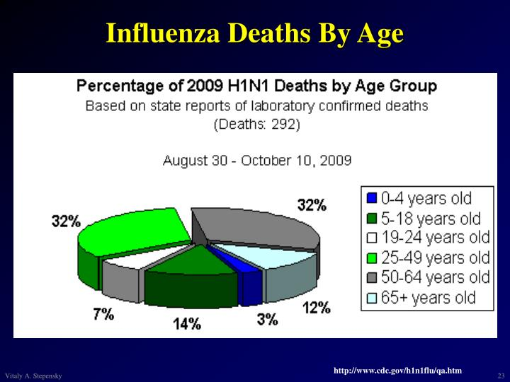 Influenza Deaths By Age