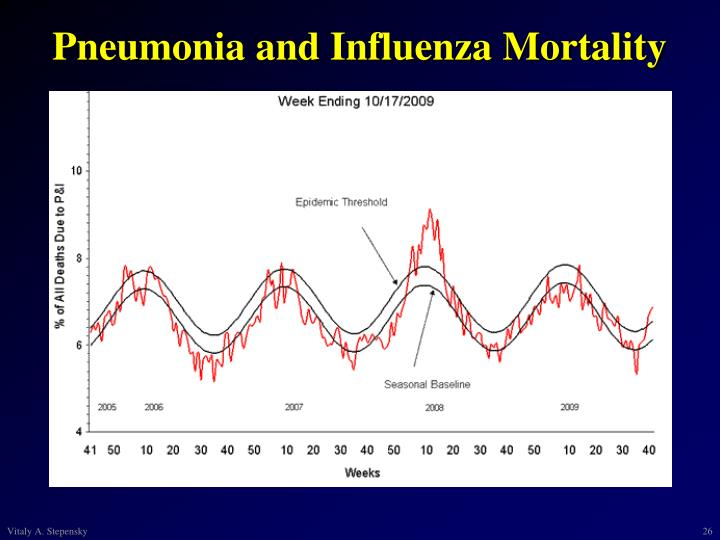 Pneumonia and Influenza Mortality