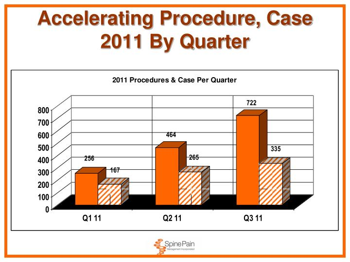 Accelerating Procedure, Case 2011 By Quarter
