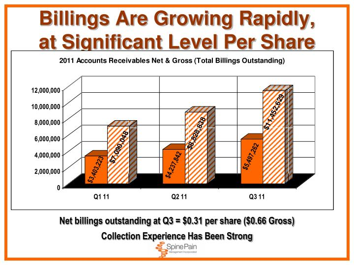 Billings Are Growing Rapidly,