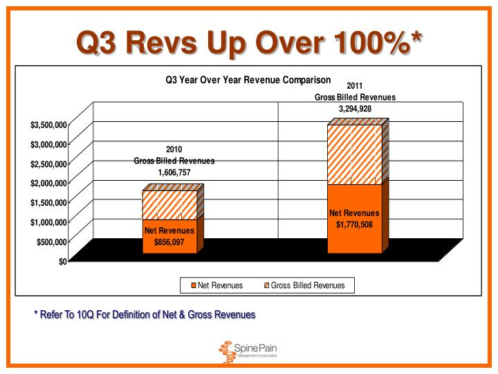 Q3 Revs Up Over 100%*