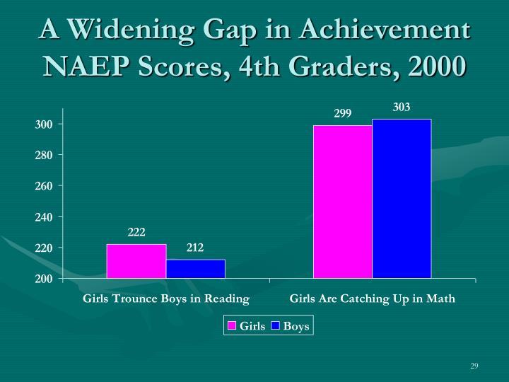 A Widening Gap in Achievement