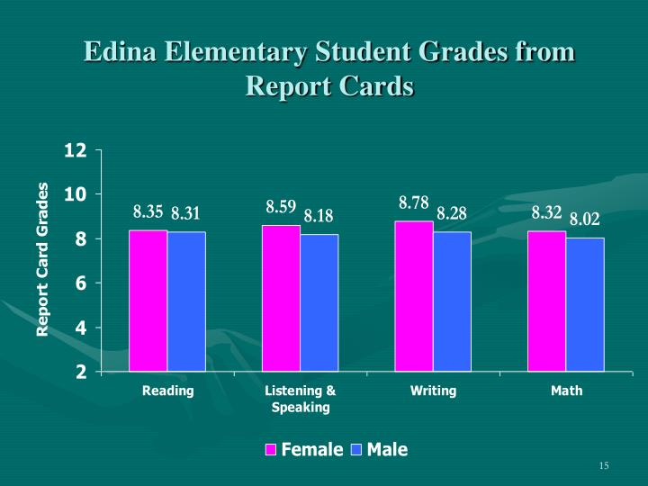 Edina Elementary Student Grades from Report Cards