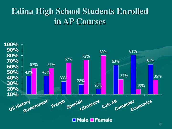 Edina High School Students Enrolled in AP Courses