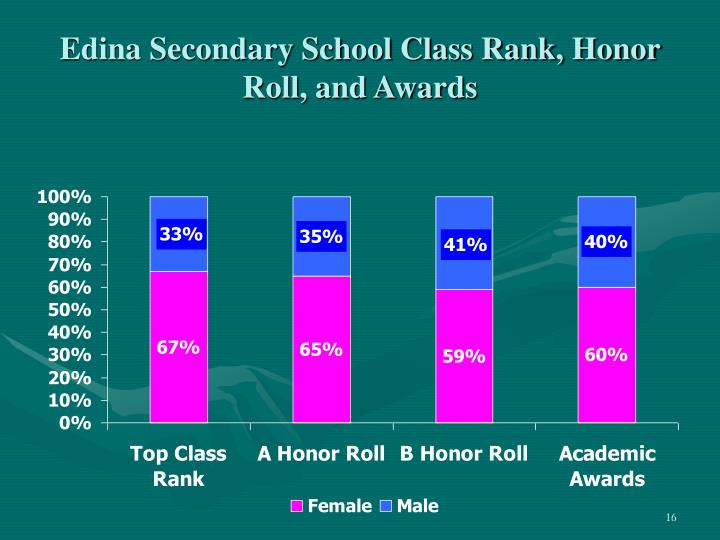 Edina Secondary School Class Rank, Honor Roll, and Awards