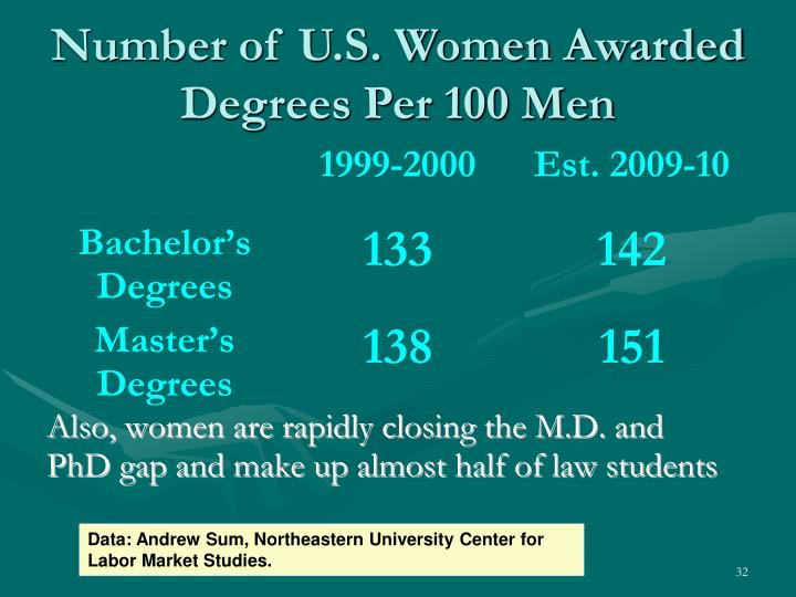 Number of U.S. Women Awarded Degrees Per 100 Men