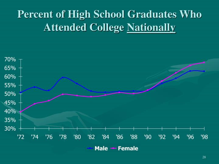 Percent of High School Graduates Who Attended College