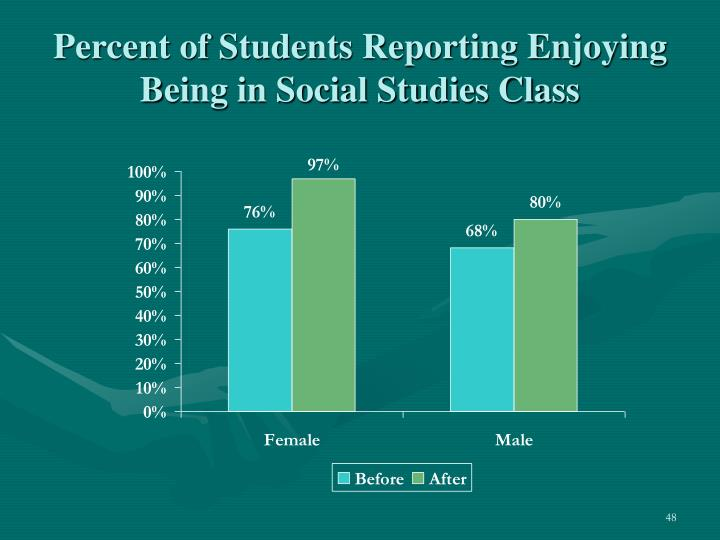 Percent of Students Reporting Enjoying Being in Social Studies Class