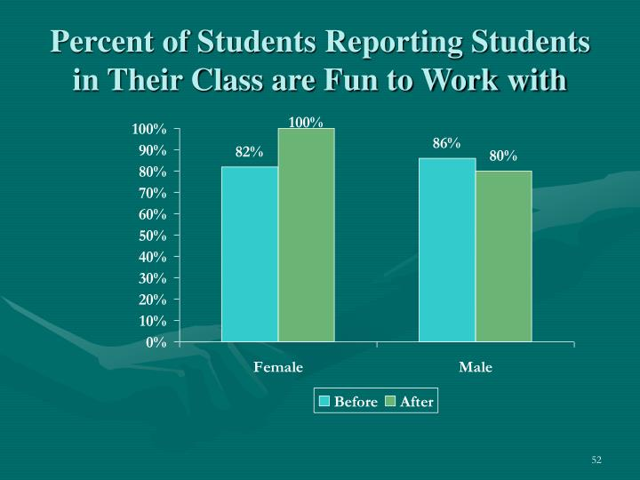 Percent of Students Reporting Students in Their Class are Fun to Work with