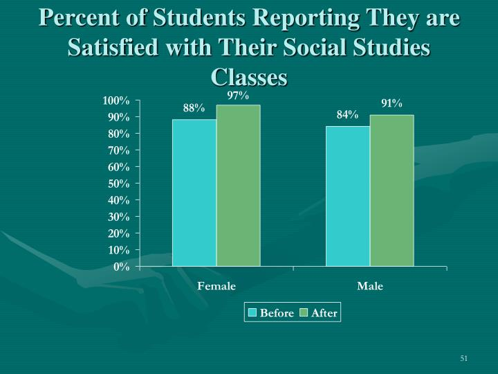 Percent of Students Reporting They are Satisfied with Their Social Studies Classes