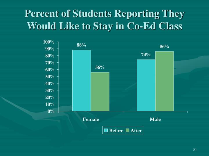 Percent of Students Reporting They Would Like to Stay in Co-Ed Class