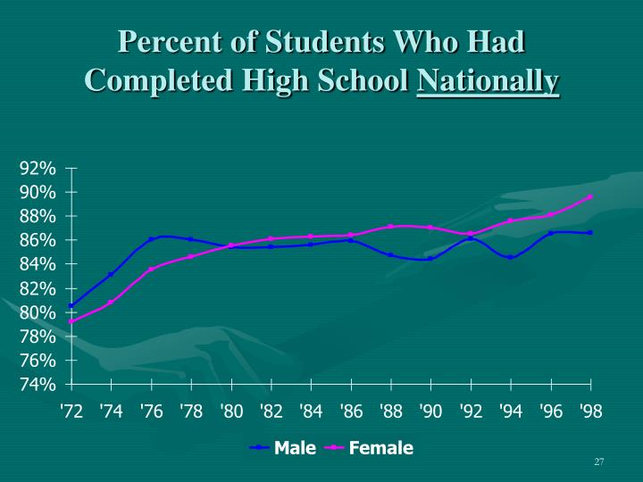 Percent of Students Who Had Completed High School