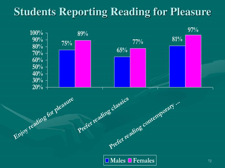 Students Reporting Reading for Pleasure
