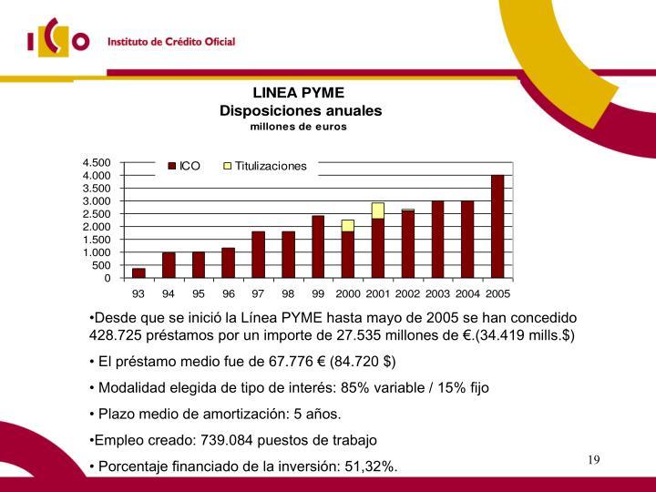 Desde que se inició la Línea PYME hasta mayo de 2005 se han concedido 428.725 préstamos por un importe de 27.535 millones de €.(34.419 mills.$)