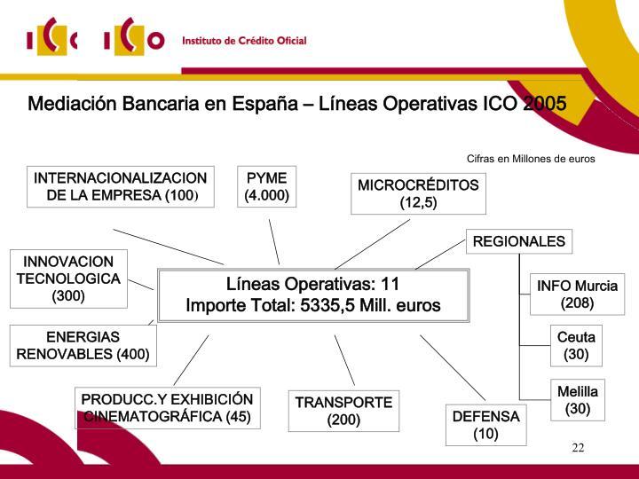 Mediación Bancaria en España – Líneas Operativas ICO 2005