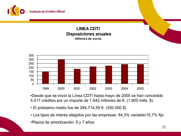 Desde que se inició la Línea CDTI hasta mayo de 2005 se han concedido 5.417 créditos por un importe de 1.542 millones de €. (1.900 mills. $)