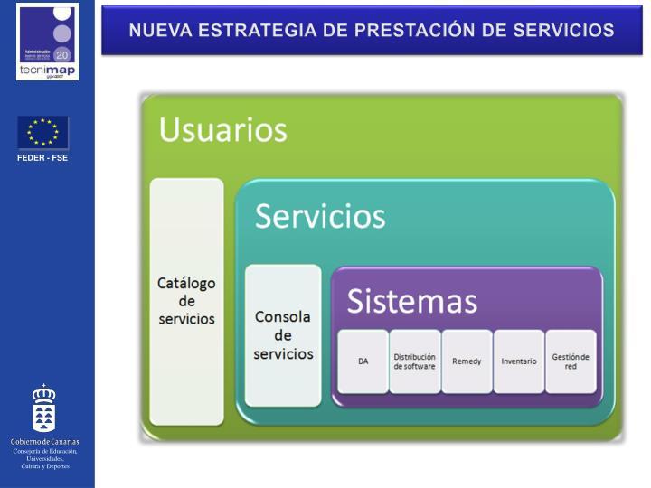 NUEVA ESTRATEGIA DE PRESTACIÓN DE SERVICIOS