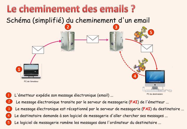 Le message électronique transite par le serveur de messagerie (