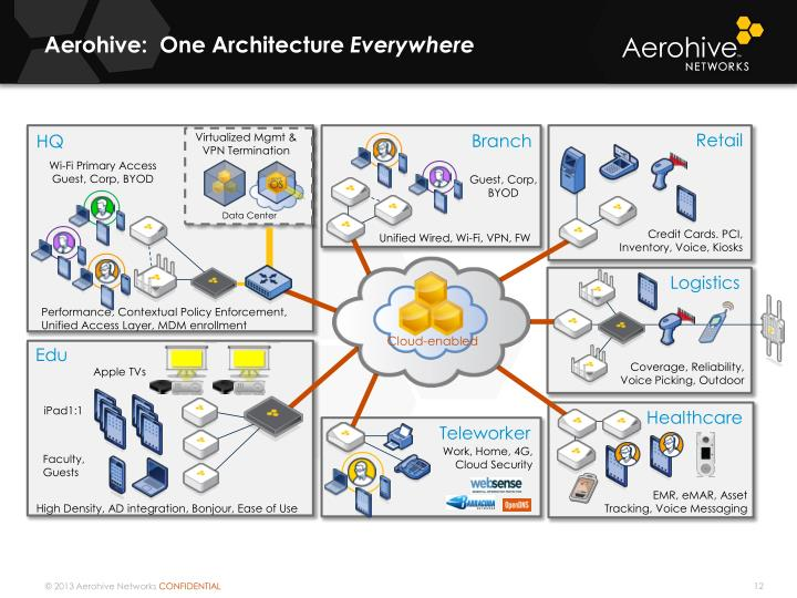 Aerohive:  One Architecture