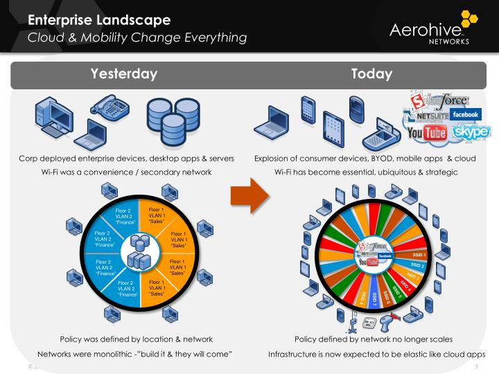 Enterprise landscape cloud mobility change everything