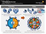 enterprise landscape cloud mobility change everything