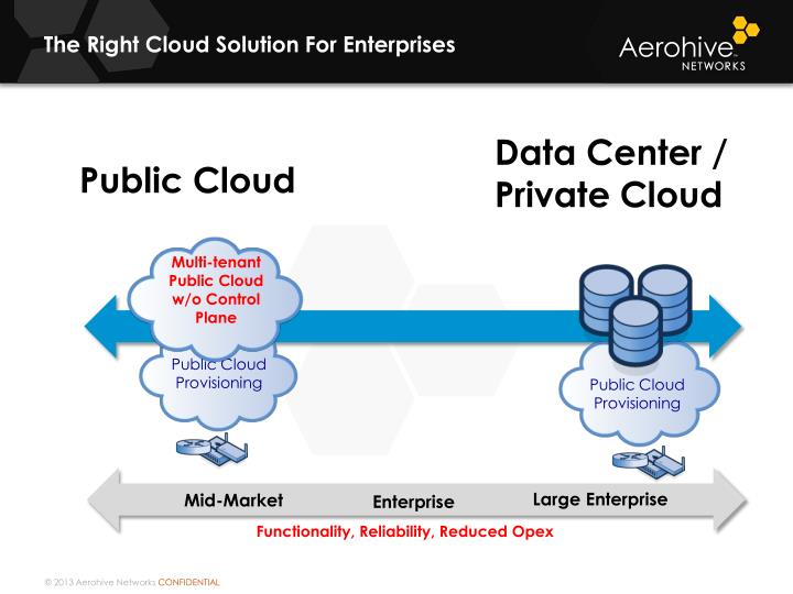 The Right Cloud Solution For Enterprises