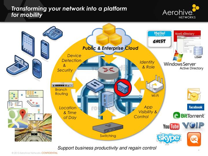 Transforming your network into a platform