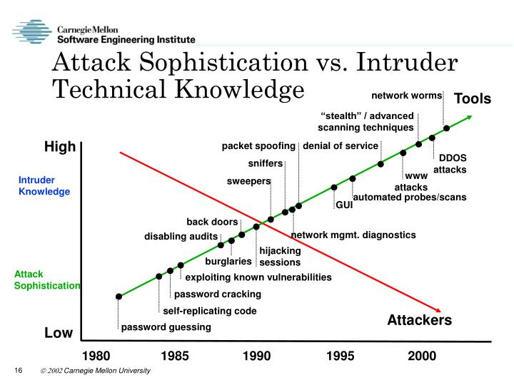 Attack Sophistication vs. Intruder Technical Knowledge