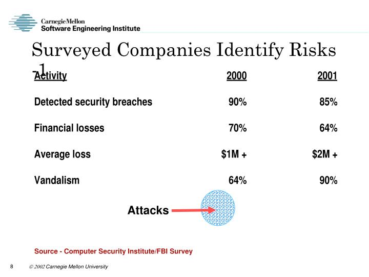 Surveyed Companies Identify Risks -1