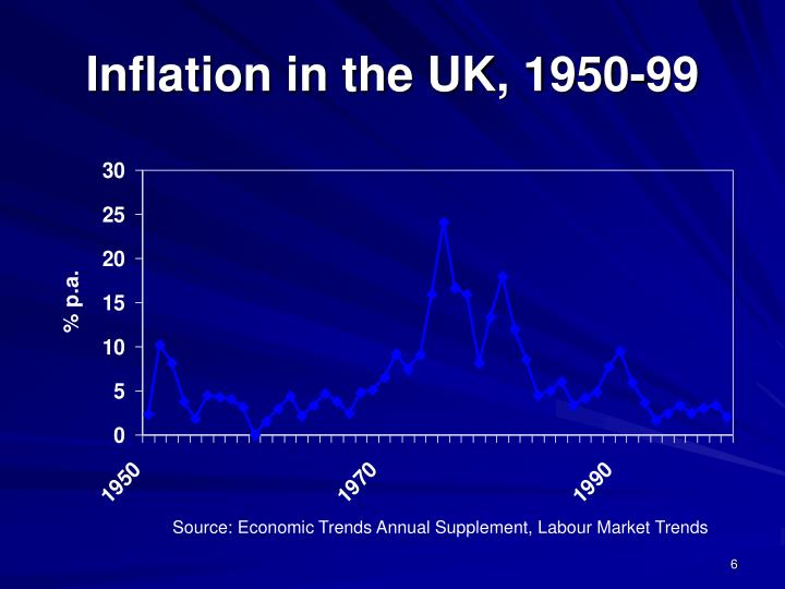 Inflation in the UK, 1950-99