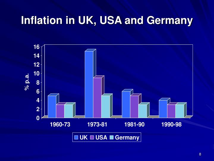 Inflation in UK, USA and Germany