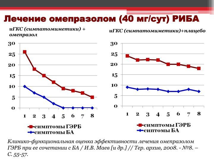 иГКС (симпатомиметики) + омепразол