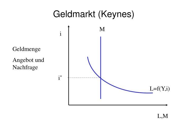 Geldmarkt (Keynes)