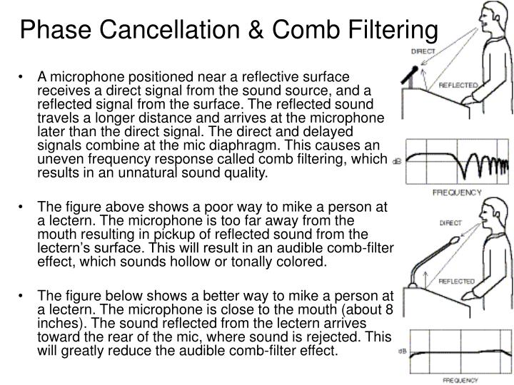Phase Cancellation & Comb Filtering
