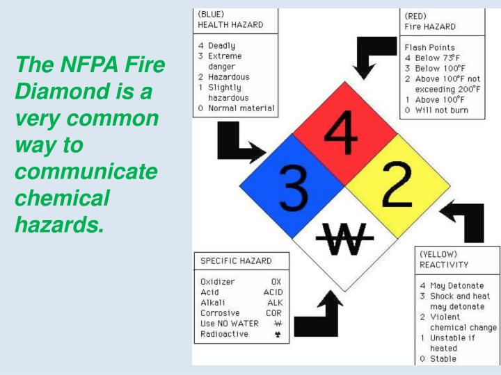 The NFPA