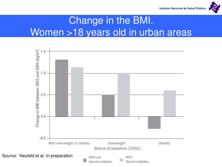 Change in the BMI.