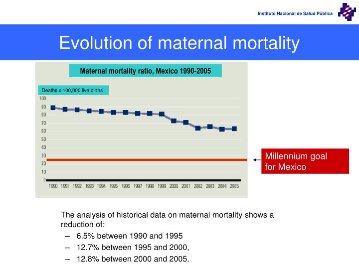Evolution of maternal mortality