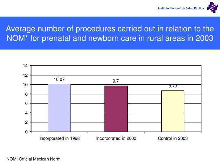 Average number of procedures carried out in relation to the NOM* for prenatal and newborn care in rural areas in 2003