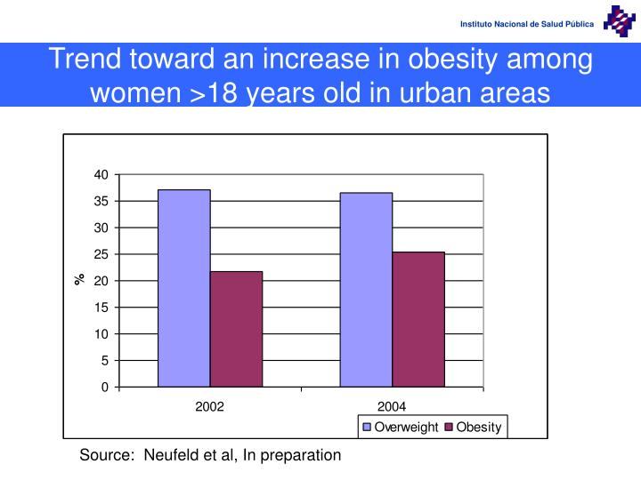 Trend toward an increase in obesity among women >18 years old in urban areas