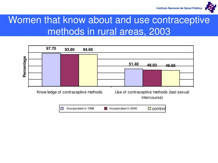 Women that know about and use contraceptive methods in rural areas, 2003