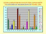 liczba zarejestrowanych w pzbs zawodnik w w kategoriach m odzie owych w roku 2008